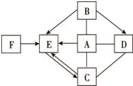 A~F为物质初中化学女生,这六种常见间存在图物质胸一点初中颗图片