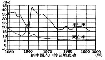 读新中国人口自然变动图,据此回答1-3题。1.1