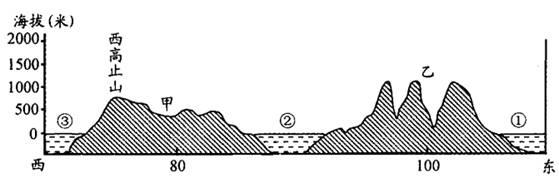 """读""""沿20°n纬线所作的地形剖面图"""",回答19~22题."""