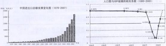 (2010年绍兴市高三教学质量调测39)根据经济史学家安格斯·麦迪逊的研