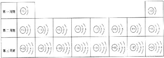 依据元素周期表画出的1~18号元素的原子结构示意图