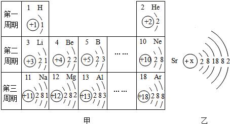 (2)图乙是元素锶(sr)的原子结构示意图