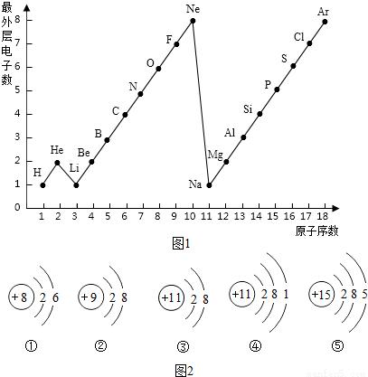 原子结构示意图与离子结构示意图知识点