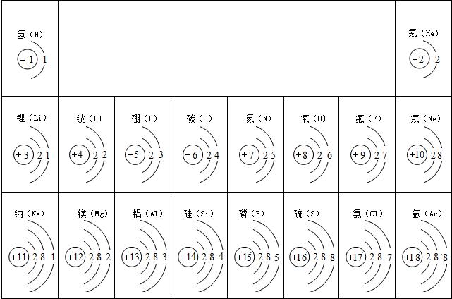 根据l-18号元素的原子结构示意图(下图).回答下列问题