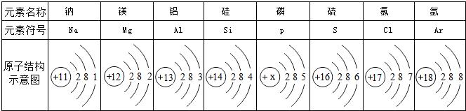(4)镁离子的结构示意图为.
