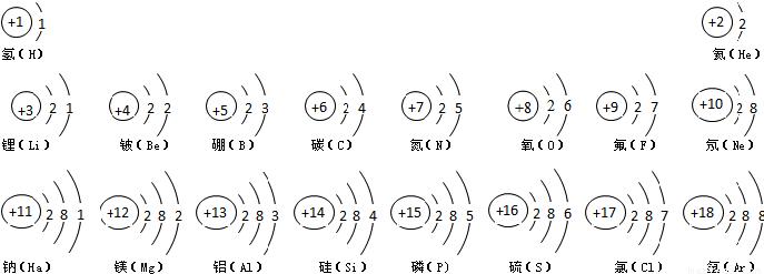 试根据核电荷数为1-18的元素的原子结构示意图,回答下列问题