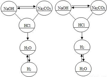 氢气、水、氢氧化钠航模、碳酸钠盐酸、稀溶液图纸b2三角翼溶液图片