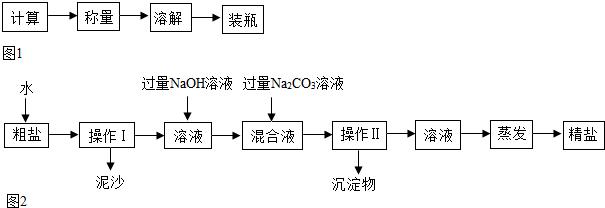 下列4个坐标图分别表示4个实验过程中的某些变化,其中