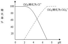 5~6.5)常含有一定量对人体不利的亚氯酸根离子(clo 2 -).图片