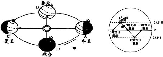 (4)10月l日这一天,地球在绕太阳公转的轨道上,大致正运行在上图中的&