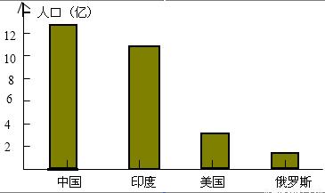 复式统计表_全球人口统计表