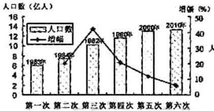 中国人口老龄化_2000中国人口总数