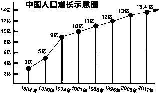 中国人口老龄化_中国人口状况