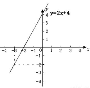 一次函数y kx 4的图象经过点 3, 2 ,则 1 求这个函数表达式 并画出该函