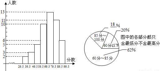 分布直方图(部分)如下(每组只含最低值不含最高