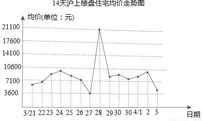 """折线统计图知识点 """"上海市政府在今年3月下旬与4月上旬出台了."""