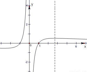 函数y=lg(2\/1+x-1)的图象关于( )