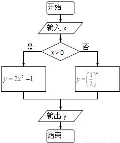 如图是判断闰年的流程图,据此推算,从2000年到