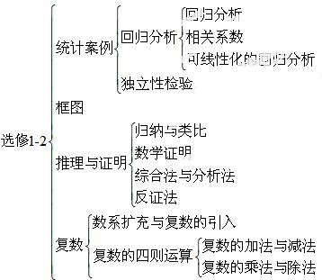 """结构图知识点 """"选修1-2包含四章内容:统计案例,框图,."""