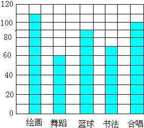四 五 六 近视人数 110 130 150 1 完成计图 2 以上统计图每格代表 人.