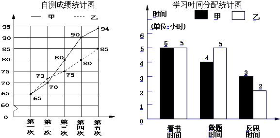 西师版_两种不同形式的复式条形统计图_试题-乐乐课堂