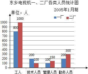 小学各年级学生近视情况统计图. 1 近视人数最多,有 人. 2 六年级近