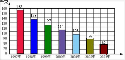 世界粮食日_粮食人均消费量