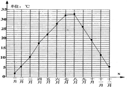根据上表的数据,制成折线统计图,并看图回答问题①哪个月的平均气温最