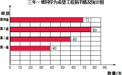 根据上面的统计表完成下面的条形统计图.