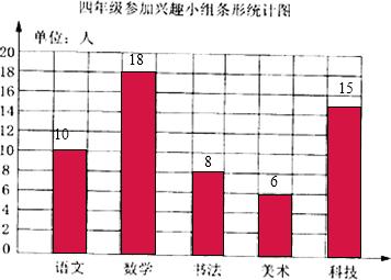 (2)根据条形统计中直条的长短可以看出,数学组的人数最多,美术组的