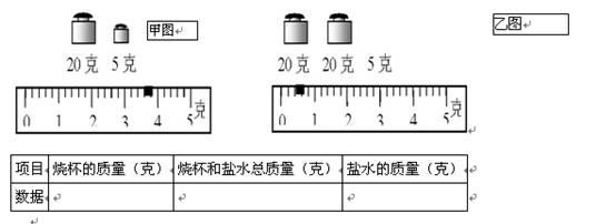 用天平和烧杯测量盐水质量,若天平平衡时烧杯的质量如图(甲)所示,烧杯
