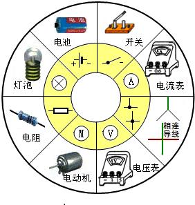 下列电路元件符号表示电动机的是