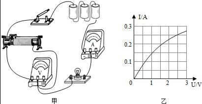 小明想测定额定电压是6V 正常工作时通过的电流约为0.3A 的小灯泡的额定功率,于是借来了电源 电压为12V 电流表 电压表 开关 三个规格为甲 10Ω1A 乙 50