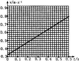 使用,下列说法正确的有 A.电磁打点计时器是一种使用交流电源的计