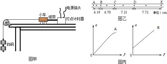 """在""""验证牛顿第二定律""""实验中,为验证小车质量m不变时"""