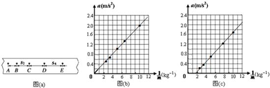 物体的加速度与质量之间的关系