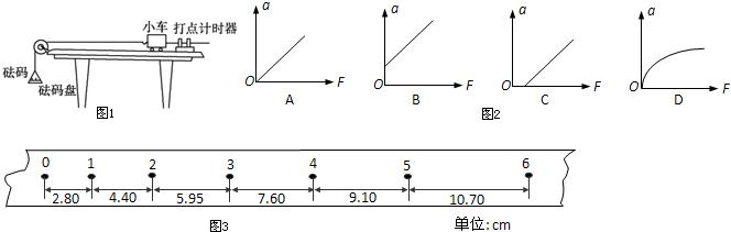 """探究加速度与物体质量,物体受力的关系""""的实验装置如图1所示."""