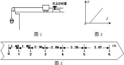 (2)在做验证牛顿第二定律的实验中,得到的纸带如图2所示.