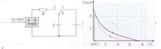 一闭合线圈置于磁场中,若磁感应强度b随时间变化的规律如图所示,则