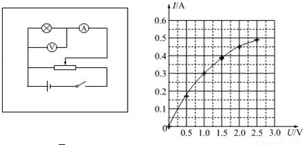 """""""在""""描绘小灯泡的伏安特性曲线""""的实验中,.""""习题详情"""