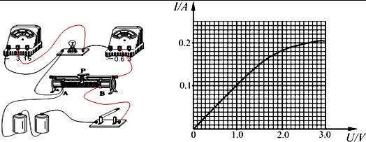滑动变阻器应采用分压接法,灯泡电阻较小,约为10欧姆左右,电压表内阻