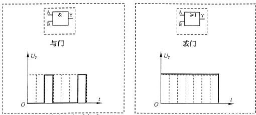 """习题""""如表是某最简单逻辑电路的真值表,此逻辑电路为____门电路,在此"""