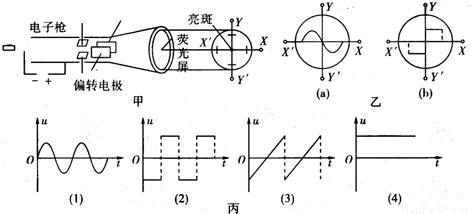 示波管的内部结构如图甲所示