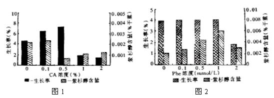 图是植物体细胞杂交过程示意图.据图分析回答