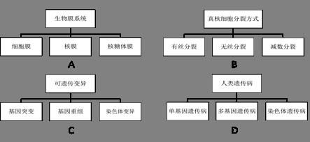 下图为某二倍体高等动物细胞示意图,其中a,b,c,d代表四条染体,其上