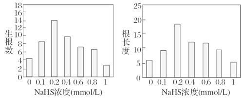 经过分析,习题某研究小组为探究3种植物生长素类似物NAA、IAA和IBA对竹柳扦插生根效果的影响,进行了如下相关的实验探究:选用一年生茁壮、无病虫害的竹柳,取长10cm、粗0.2cm的枝条若干,上端剪口平滑,下端剪口沿30剪切,并用0.5%的多菌灵进行表面消毒。将3种生长素类似物分别都配制成50mg/L、100mg/L和200mg/L三种浓度的溶液。将竹柳插条每10枝一组,下端插入激素溶液60min,重复3次,然后在相同环境条件下进行扦插实验。观察并记录插条生根情况,结果如下表所示。激素种类NAAIAA