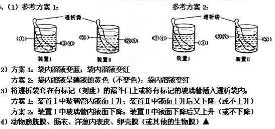 """物质进出细胞的方式知识点 """"大豆种子萌发过程中鲜重的变化曲线如图"""