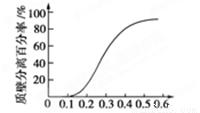 如图表示多种植物成熟细胞,在不同浓度的蔗糖溶液中质壁分离的百分率