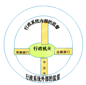 在行政体系内部的监督中,方框中应填入的是     a. 人民政协的监督 b.图片