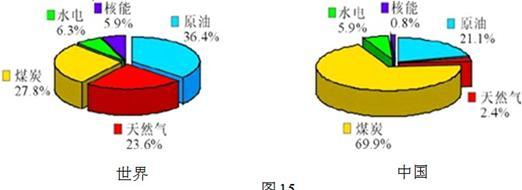材料三:2005年中国与世界能源消费结构图